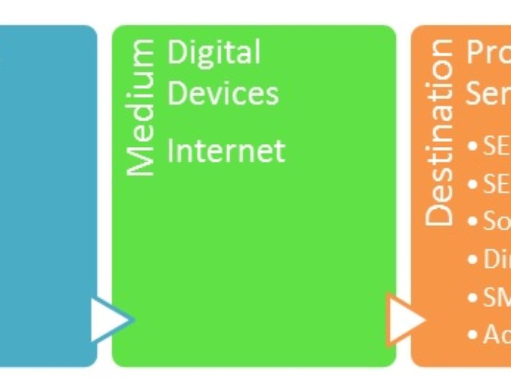 Digital Marketing – Part 1 : What is Digital Marketing?