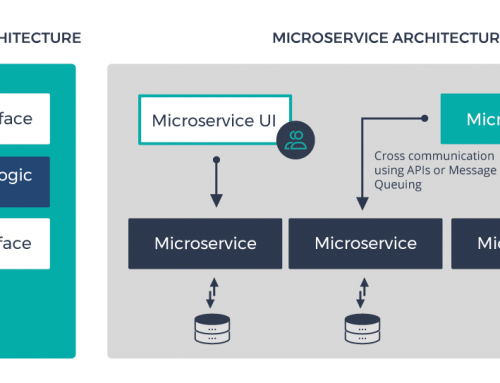 Microservices Architecture – Is It Suitable For All Organizations?